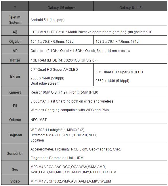 SamsungGalaxyS6edge+-GalaxyNote5-specs