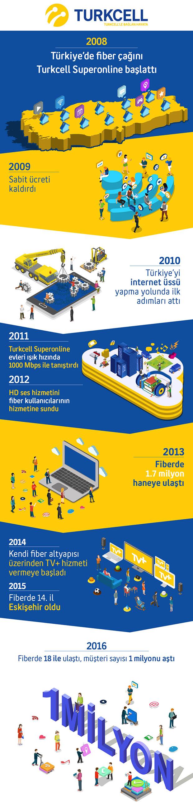 infografik-turkcell-2016kasim