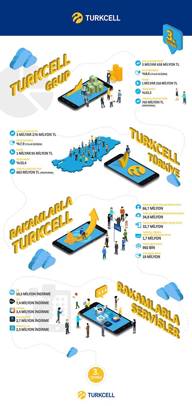 infografik-turkcell2016