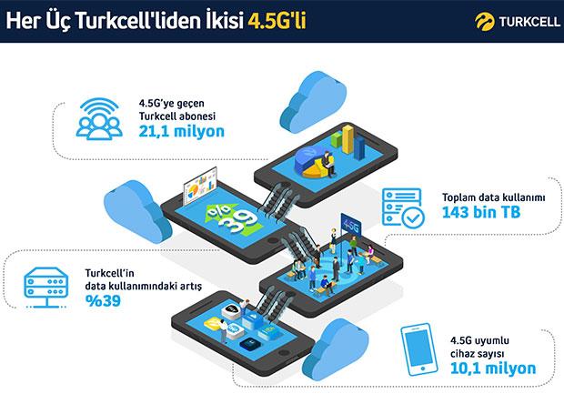 turkcell-45g-2016-kasim