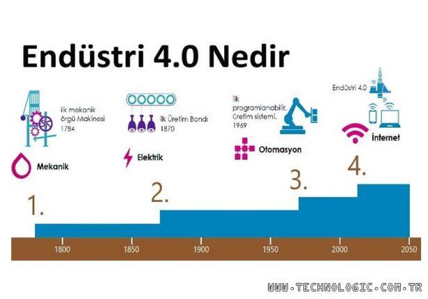 Endüstri 4.0 nedir