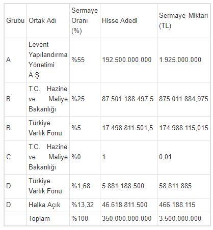 Türk Telekom ortaklık yapısı