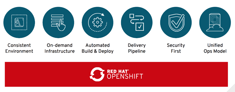 Red Hat ibm container kubernetes