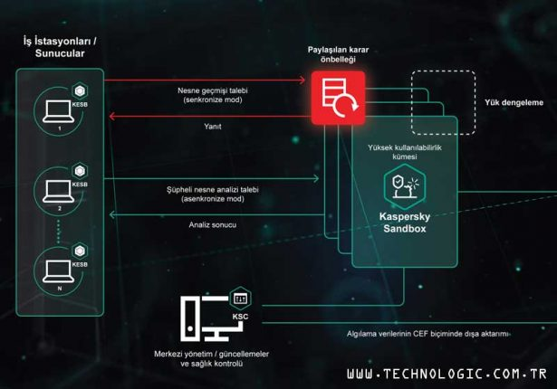 Kaspersky Sandbox