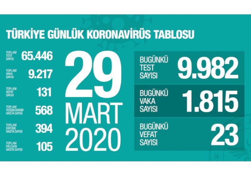 Covid-19 covid19-turkey-28032020
